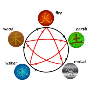 36746079 - five elements, creation and destructive circles