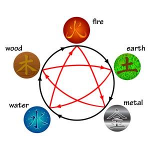 36746079 - five elements, creation and destructive circles
